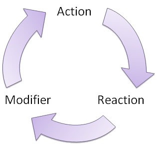 Game Design Theory Psychology Of Feedback Loops And How To Make - Game design theory