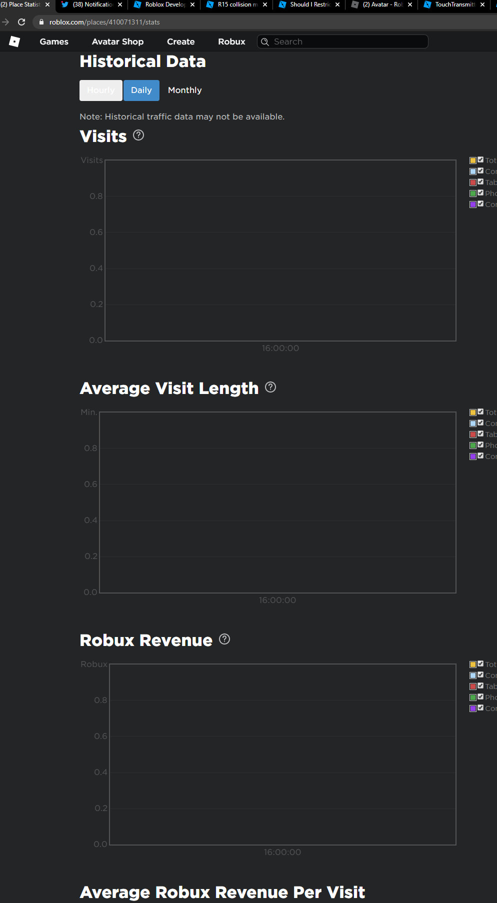Robux Cute Roblox Avatars Black Some Developers Cannot See The Robux Per Visit Graph Under Their Game S Developer Stats Website Bugs Roblox Developer Forum