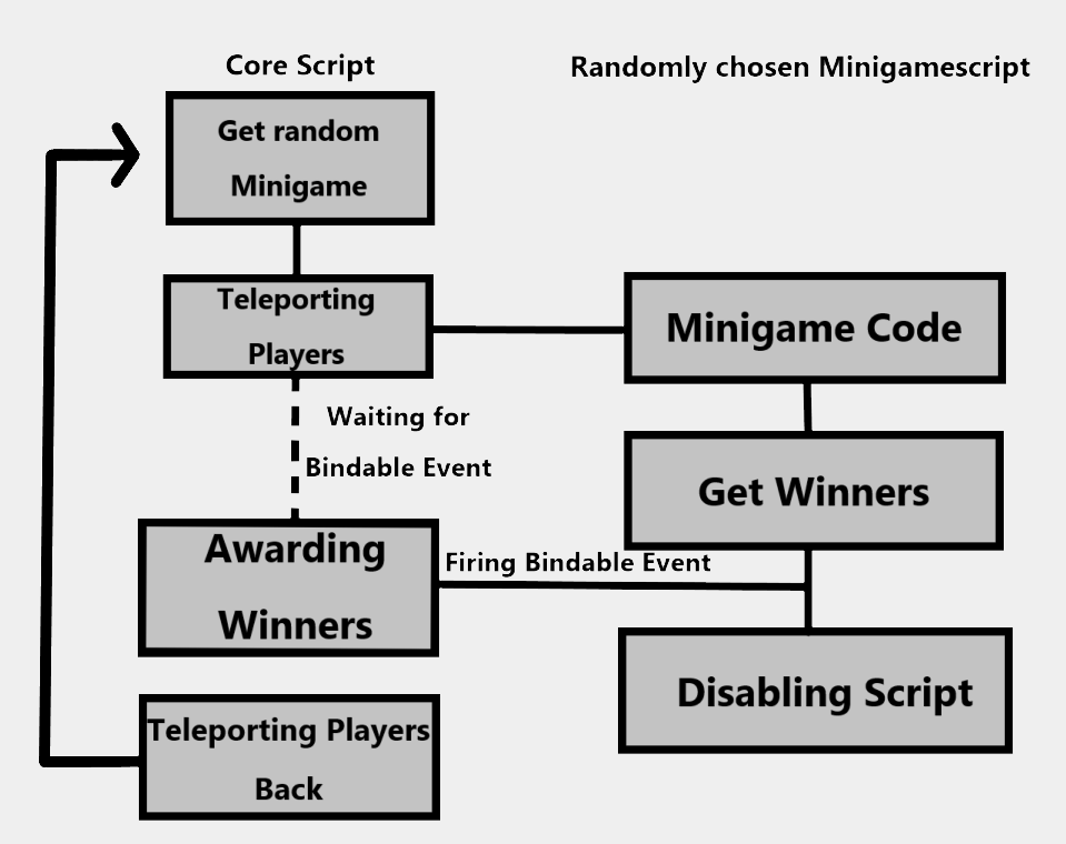 Problems Structuring Minigame System Scripting Support Roblox